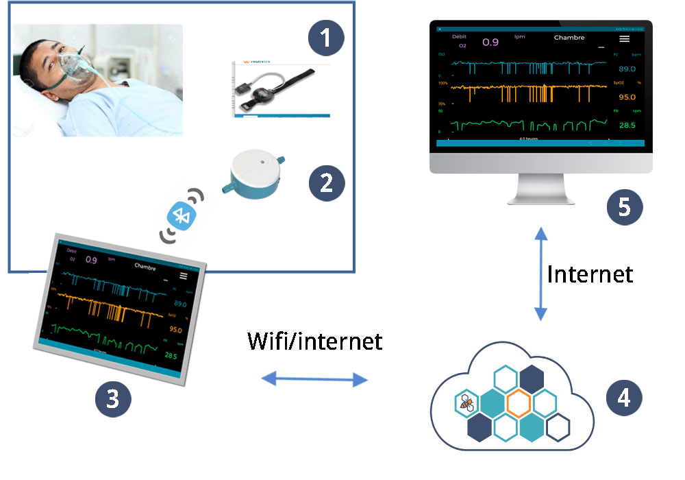 Des données accessibles devant la chambre et depuis un poste central